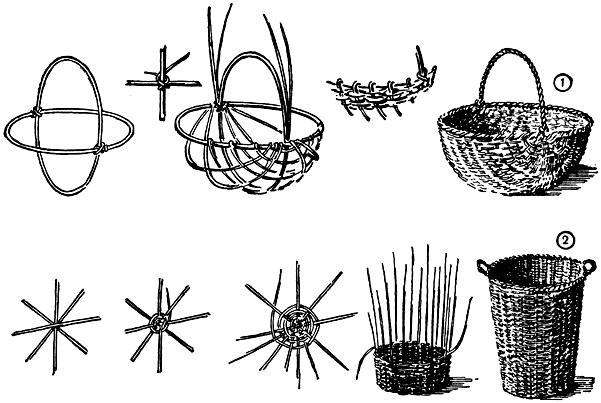 Научиться плетения из лозы